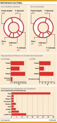 Diputado Lacalle Pou es más popular que Jorge Larrañaga entre los canarios